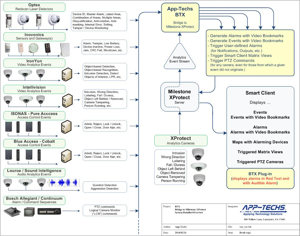 Flow of events and alarms from third-party systems and XProtect® analytics events into BTX