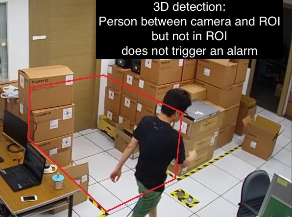 AI Intrusion Detection with smart depth-of-field algorithm to decrease false alarms
