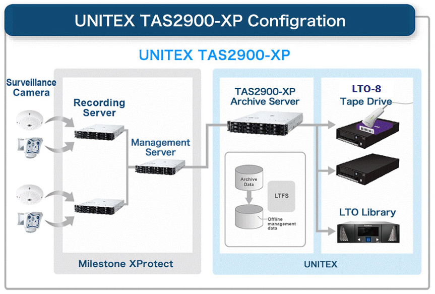 UNITEX TAS2900-XP Configuration