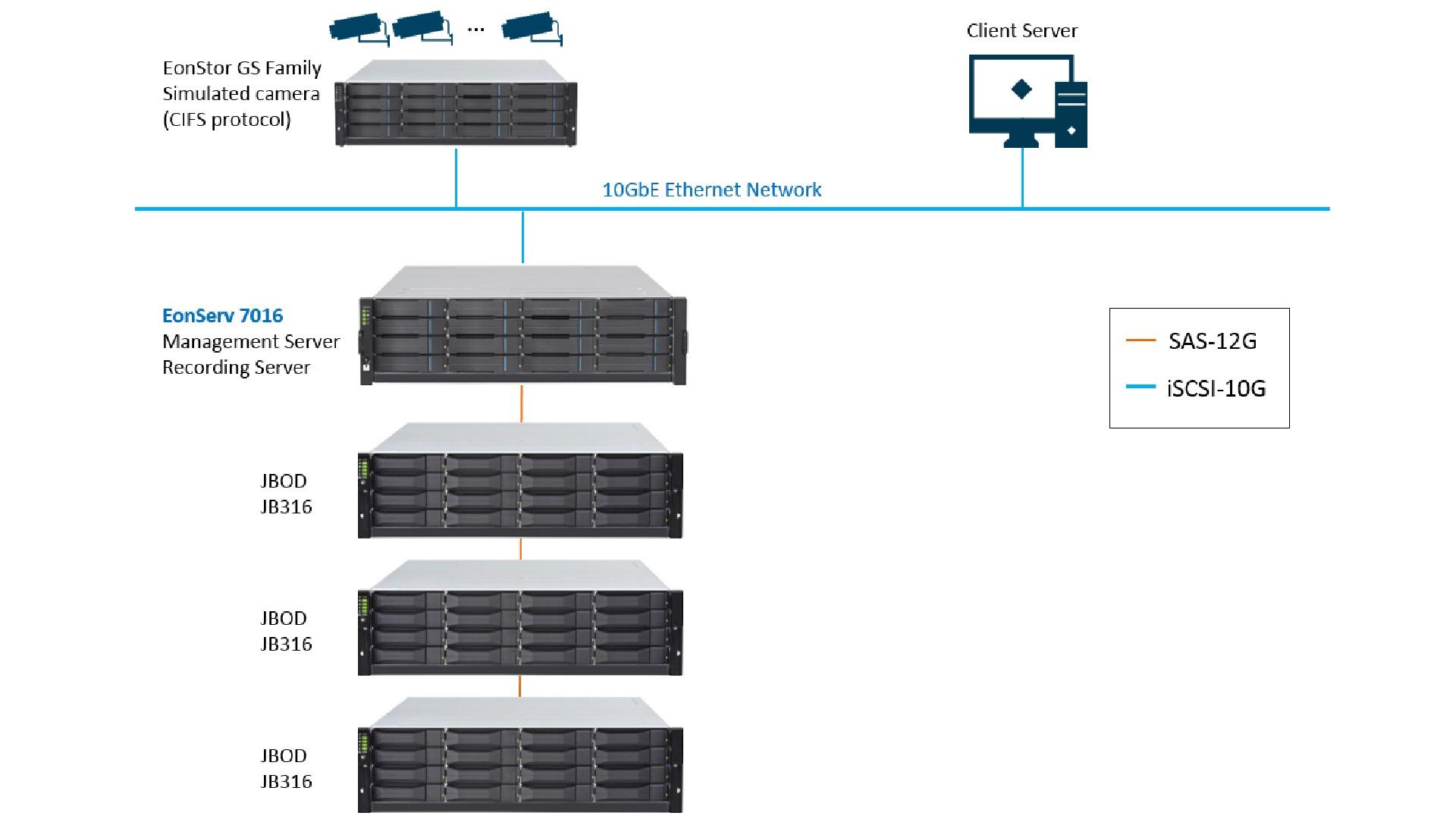 EonServ 7000 - Storage Server with Surveillance VMS | Infortrend